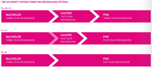 AU PhD study programmes